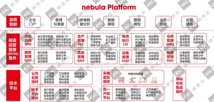佰思杰nebula智能制造平台_副本.jpg